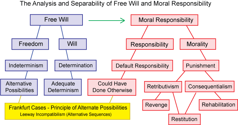 Separation of Free Will and Moral Responsibility from Punishment - both Retributive and Consequentialist The fundamental assumption of two-stage models for free will is that we can separate the