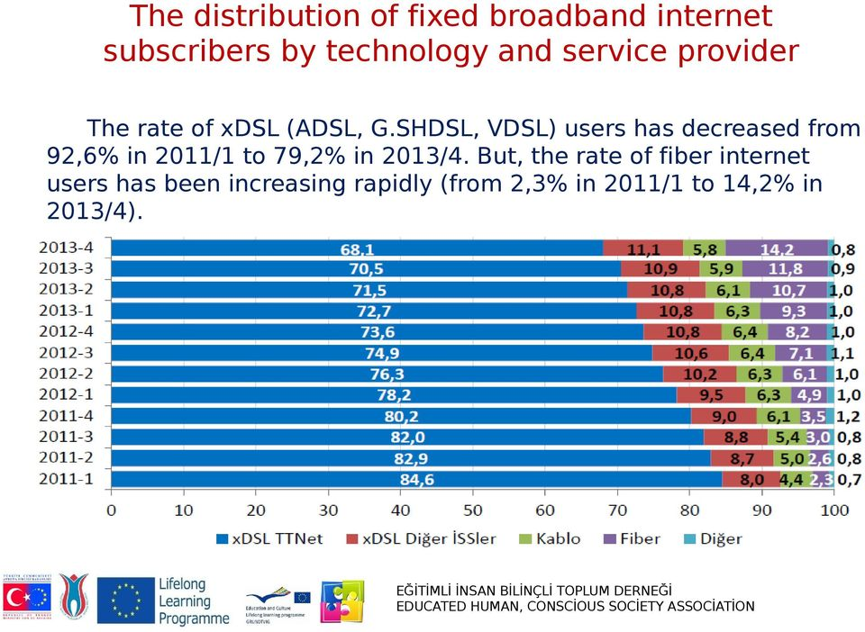 SHDSL, VDSL) users has decreased from 92,6% in 2011/1 to 79,2% in 2013/4.