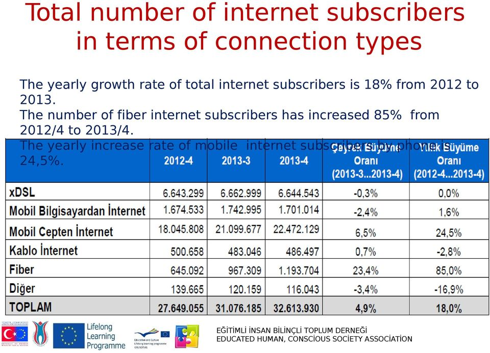 The number of fiber internet subscribers has increased 85% from 2012/4 to