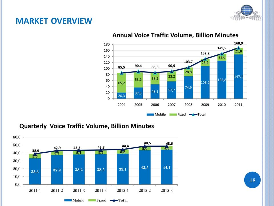 Mobile Fixed Total Quarterly Voice Traffic Volume, Billion Minutes 60,0 50,0 40,0 30,0 20,0 10,0 0,0 48,5 48,6 42,9 43,3 43,8 44,4