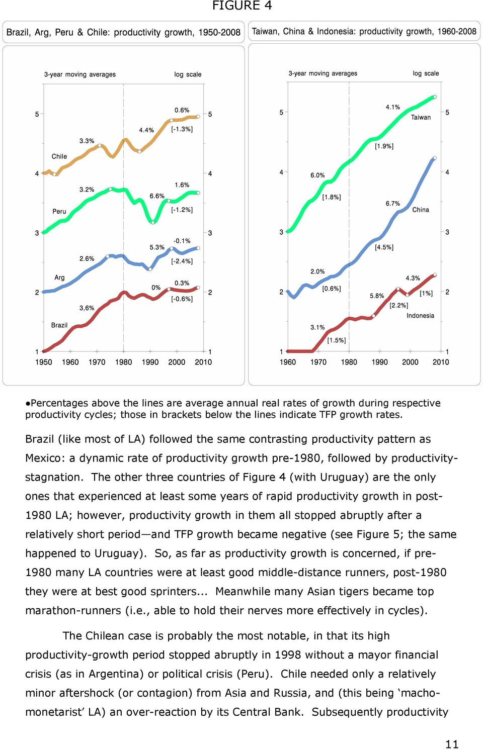 The other three countries of Figure 4 (with Uruguay) are the only ones that experienced at least some years of rapid productivity growth in post- 1980 LA; however, productivity growth in them all