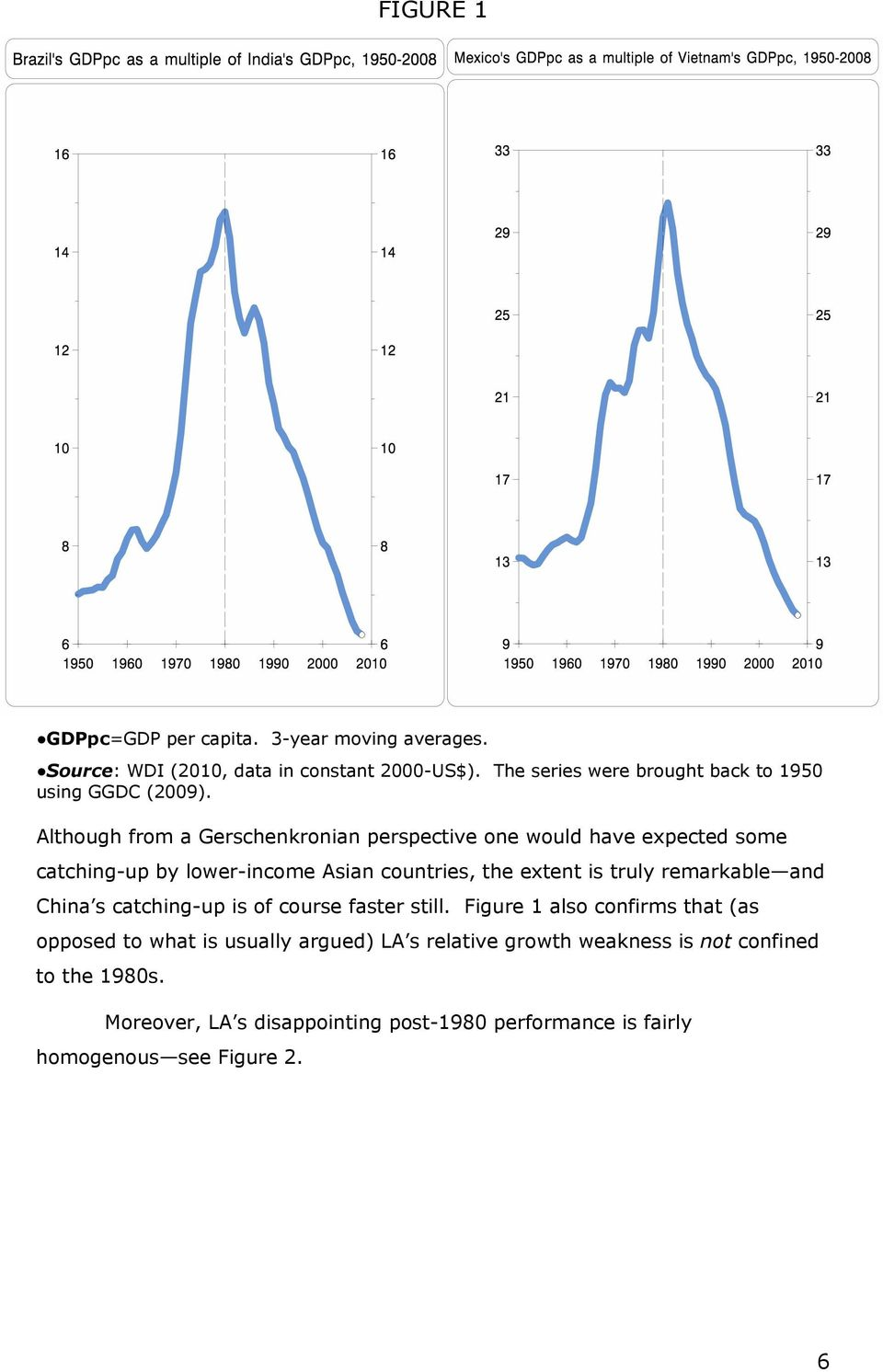 Although from a Gerschenkronian perspective one would have expected some catching-up by lower-income Asian countries, the extent is truly