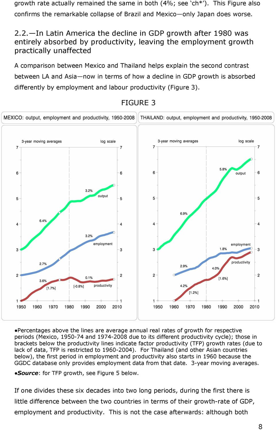 explain the second contrast between LA and Asia now in terms of how a decline in GDP growth is absorbed differently by employment and labour productivity (Figure 3).