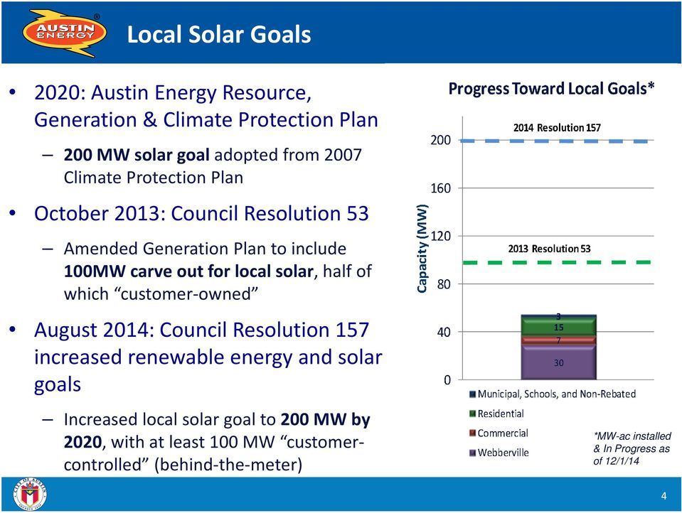 solar, half of which customer owned August 2014: Council Resolution 157 increased renewable energy and solar goals Increased