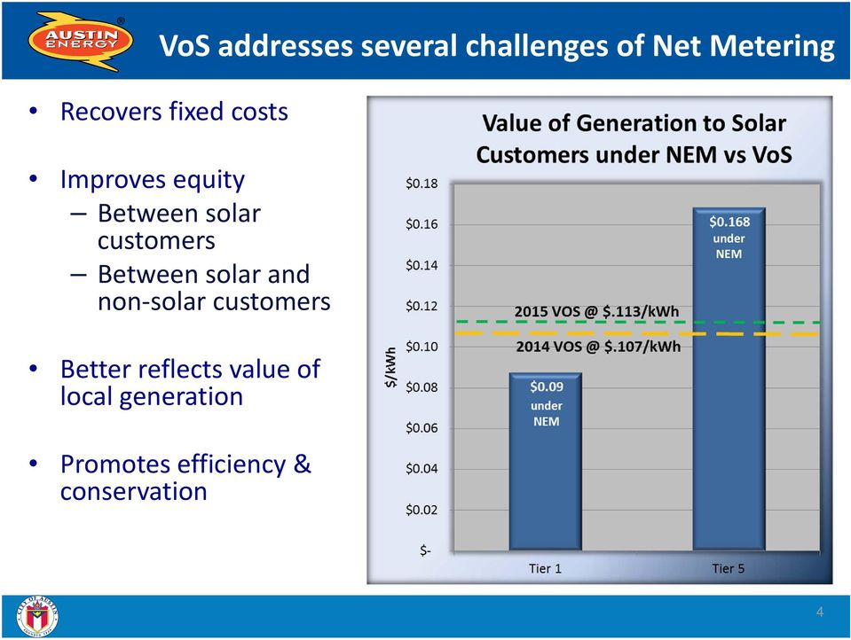 Between solar and non solar customers under NEM Better