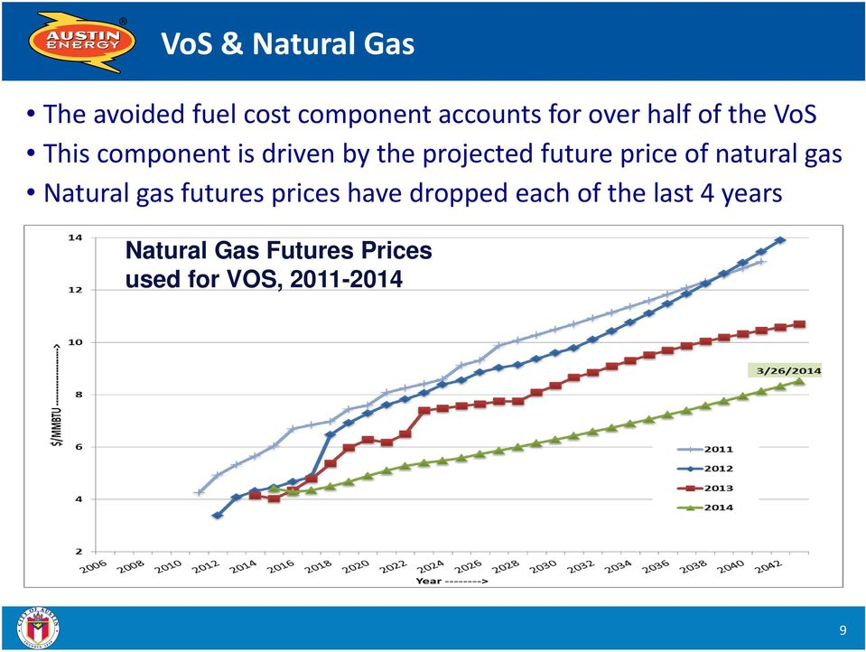 gas Natural gas futures prices have dropped each of the last 4 years