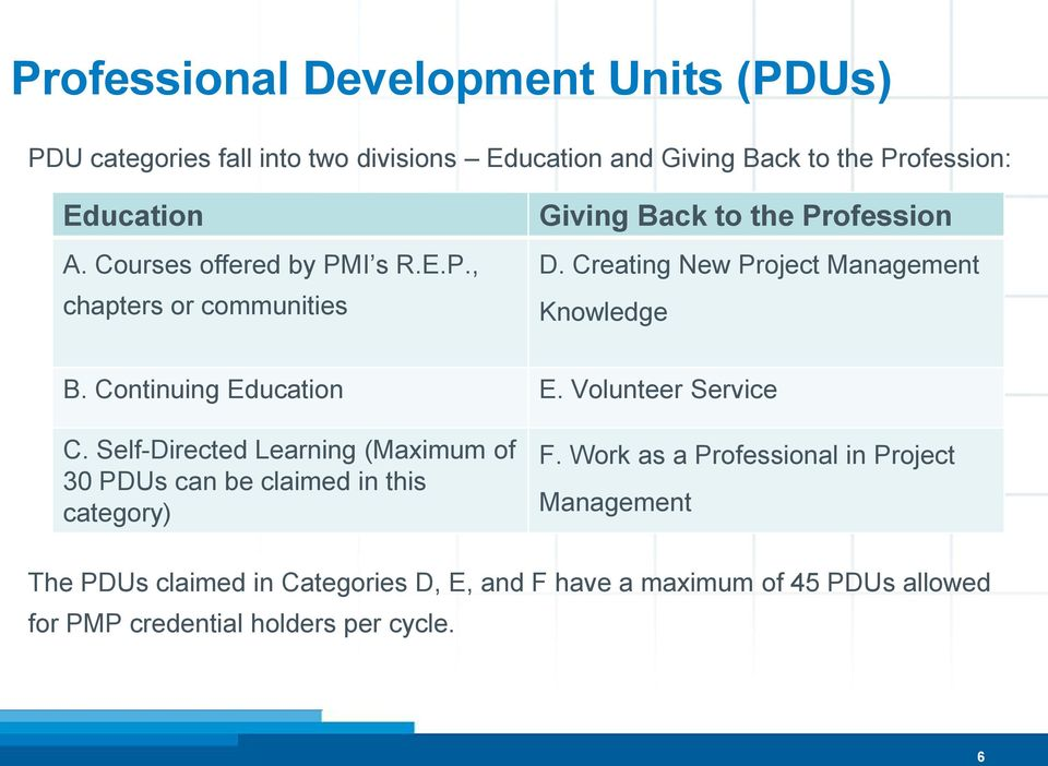 Continuing Education E. Volunteer Service C. Self-Directed Learning (Maximum of 30 PDUs can be claimed in this category) F.