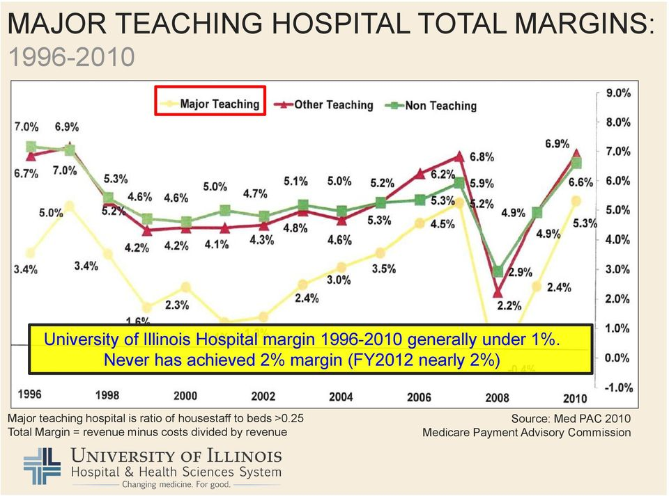 Never has achieved 2% margin (FY2012 nearly 2%) Major teaching hospital is ratio of