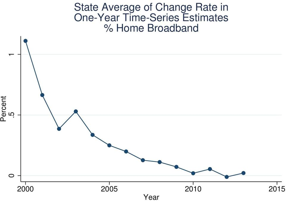 Estimates % Home Broadband