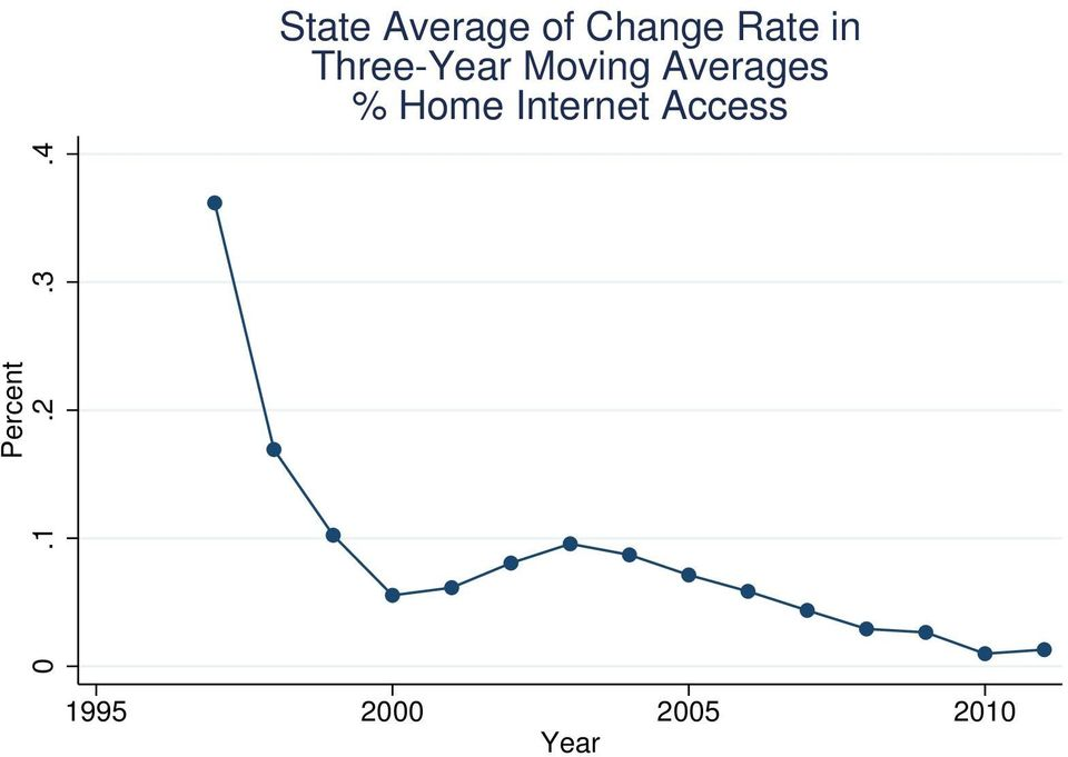 % Home Internet Access Percent