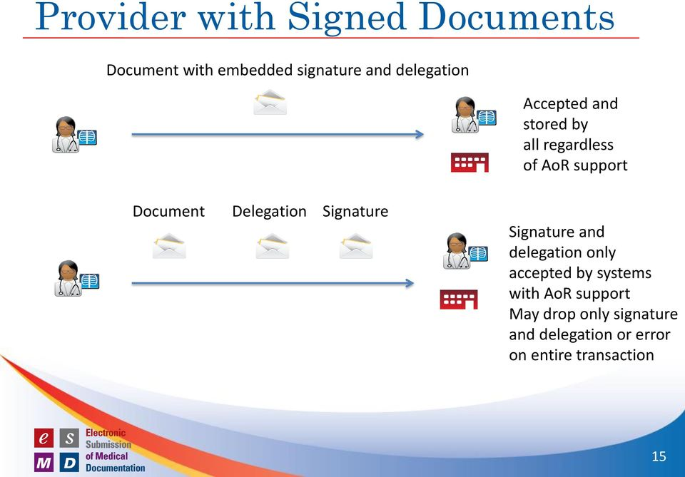 Delegation Signature Signature and delegation only accepted by systems with