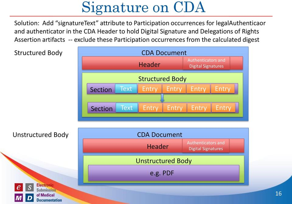 calculated digest Structured Body CDA Document Header Authenticators and Digital Signatures Structured Body Text Entry Entry Entry
