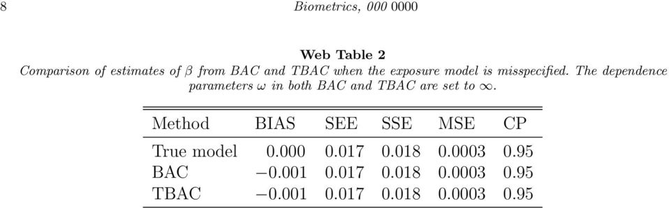 The dependence parameters ω in both BAC and TBAC are set to.