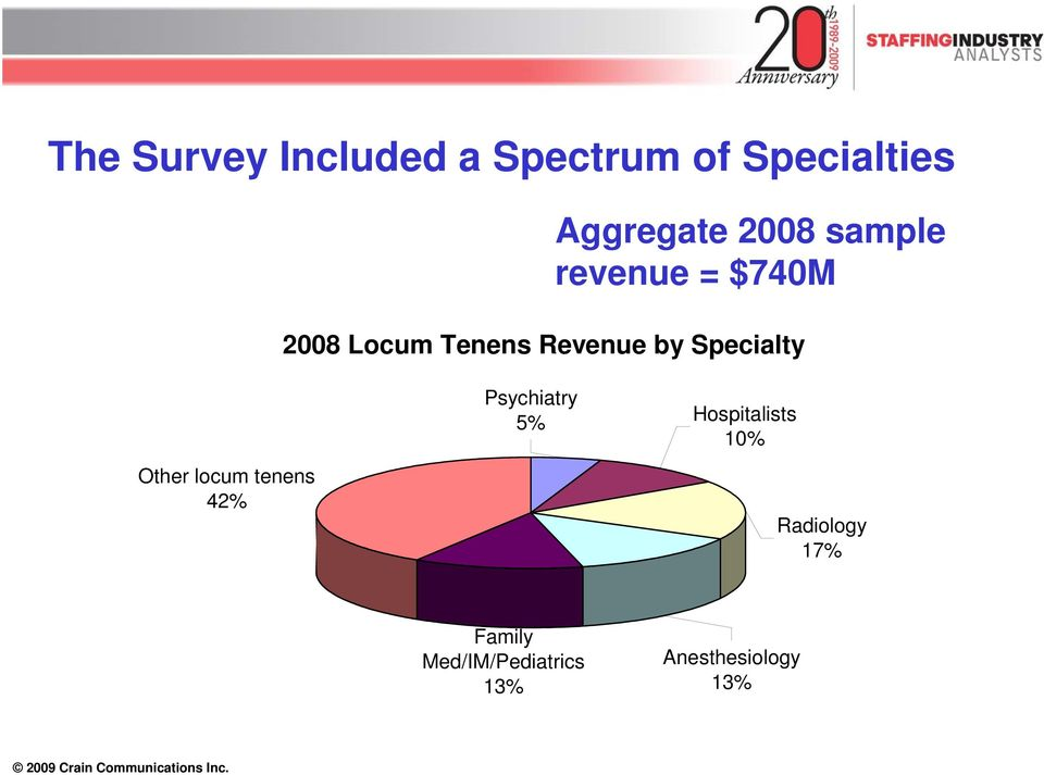 Specialty Other locum tenens 42% Psychiatry 5% Hospitalists