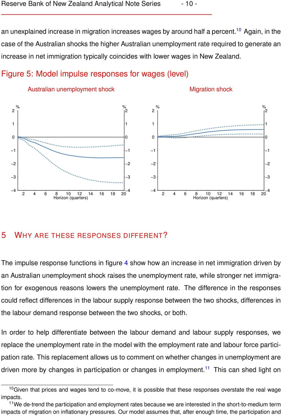 Figure 5: Model impulse responses for wages (level) Australian unemployment shock Migration shock % % 2 2 % % 2 2 2 2 2 2 3 3 3 3 4 4 2 4 6 8 2 4 6 8 2 4 4 2 4 6 8 2 4 6 8 2 5 WHY ARE THESE RESPONSES
