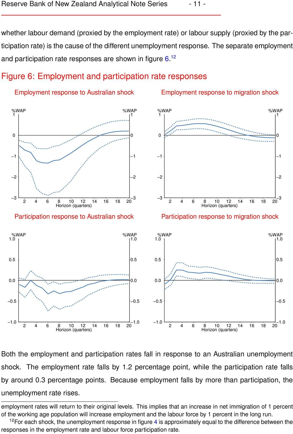 2 Figure 6: Employment and participation rate responses Employment response to Australian shock Employment response to migration shock 2 2 2 2 3 3 2 4 6 8 2 4 6 8 2 3 3 2 4 6 8 2 4 6 8 2