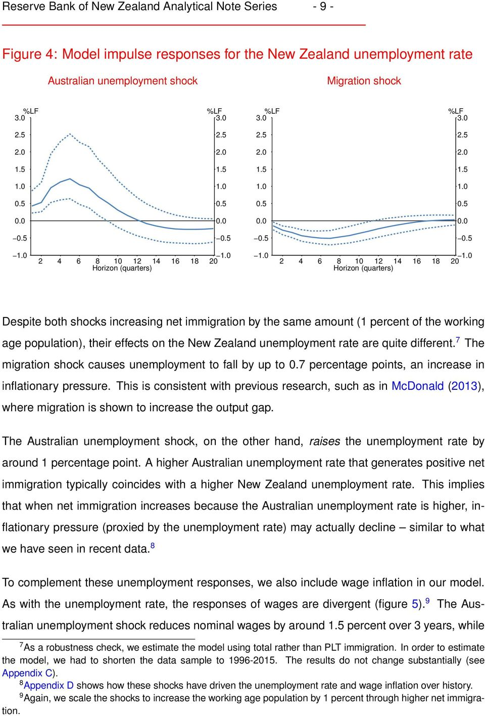 New Zealand unemployment rate are quite different. 7 The migration shock causes unemployment to fall by up to.7 percentage points, an increase in inflationary pressure.