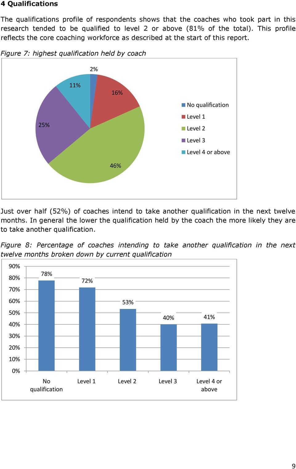 Figure 7: highest qualification held by coach 2% 25% 11% 16% 46% No qualification Level 1 Level 2 Level 3 Level 4 or above Just over half (52%) of coaches intend to take another qualification in the