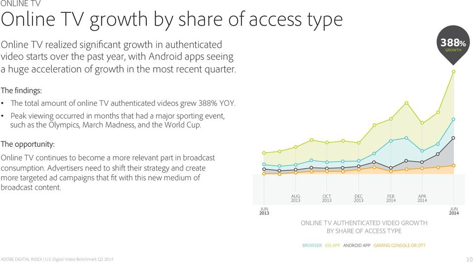 Peak viewing occurred in months that had a major sporting event, such as the Olympics, March Madness, and the World Cup. Online TV continues to become a more relevant part in broadcast consumption.