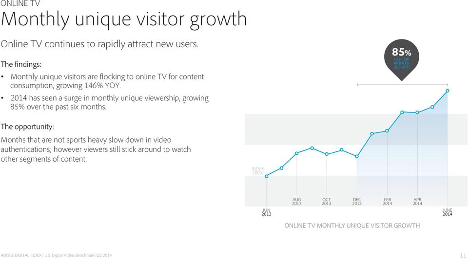 2014 has seen a surge in monthly unique viewership, growing 85% over the past six months.