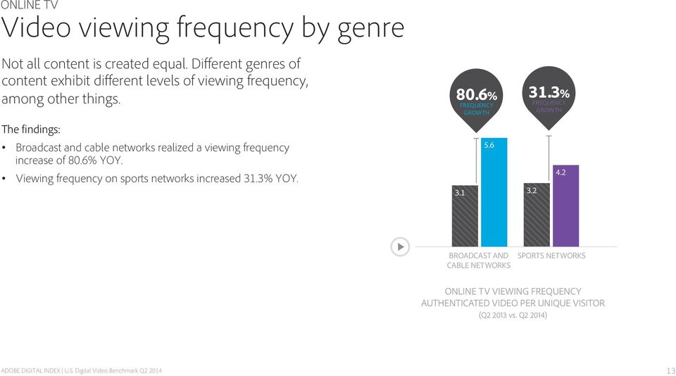 Broadcast and cable networks realized a viewing frequency increase of 80.6% YOY.