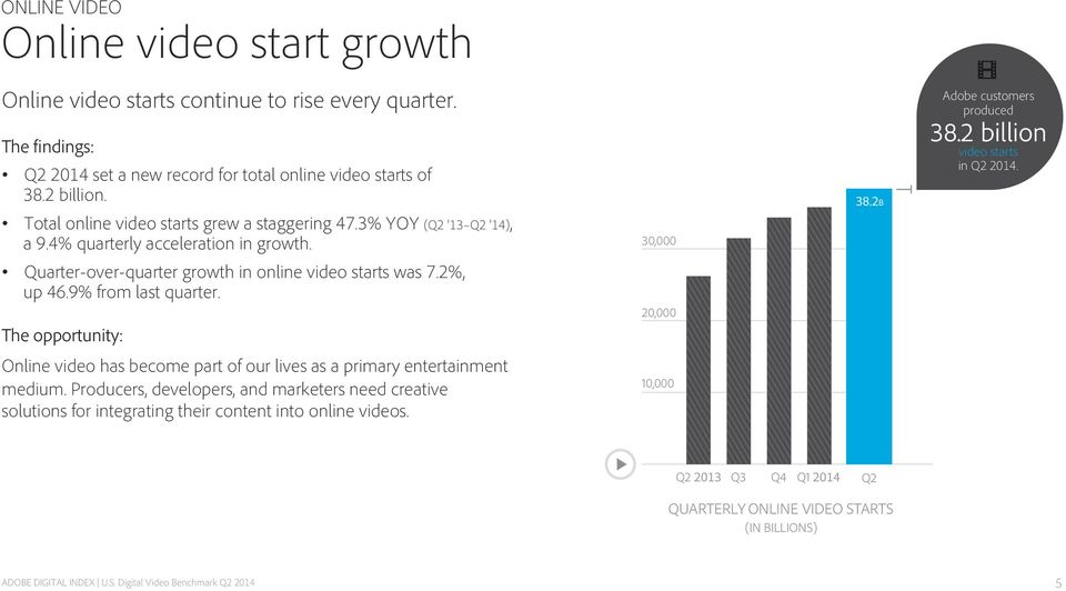 2 billion video starts in Q2 2014. Quarter-over-quarter growth in online video starts was 7.2%, up 46.9% from last quarter.