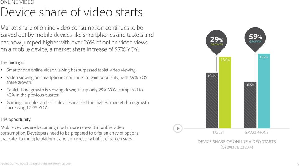 Video viewing on smartphones continues to gain popularity, with 59% YOY share growth. Tablet share growth is slowing down; it's up only 29% YOY, compared to 42% in the previous quarter.