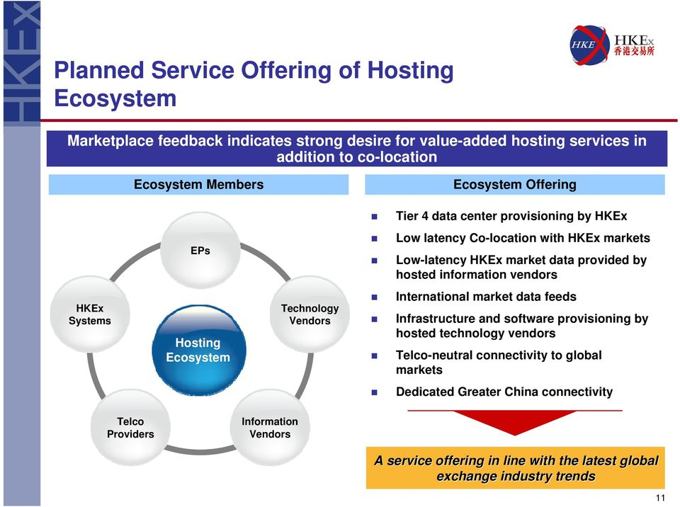 HKEx Systems Hosting Ecosystem Technology Vendors International market data feeds Infrastructure and software provisioning by hosted technology vendors Telco-neutral