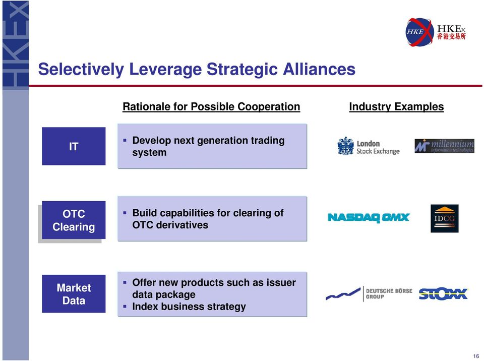 Clearing Clearing Build capabilities for clearing of OTC derivatives Market