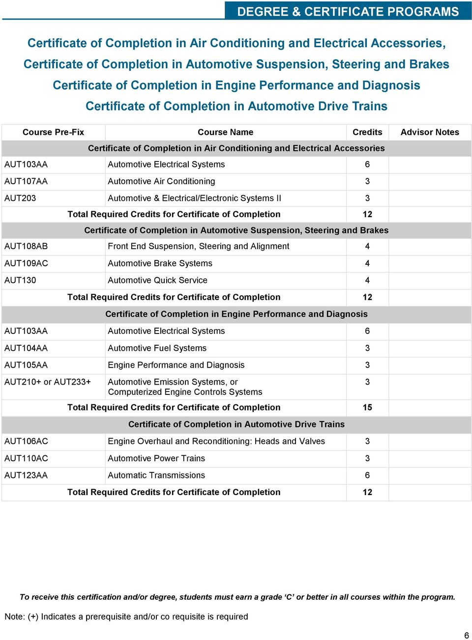 Electrical Accessories AUT10AA Automotive Electrical Systems 6 AUT107AA Automotive Air Conditioning AUT20 Automotive & Electrical/Electronic Systems II Total Required Credits for Certificate of