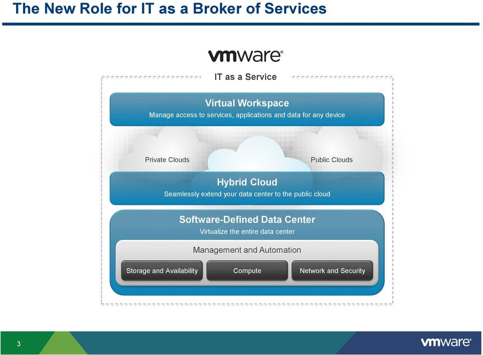 Seamlessly extend your data center to the public cloud Software-Defined Data Center Virtualize