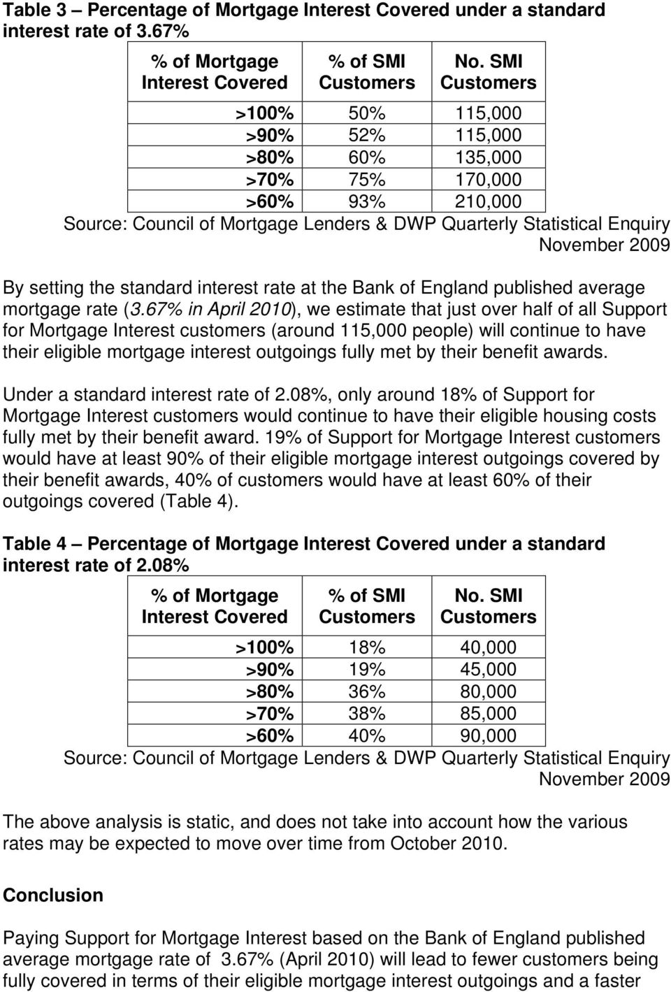 the standard interest rate at the Bank of England published average mortgage rate (3.