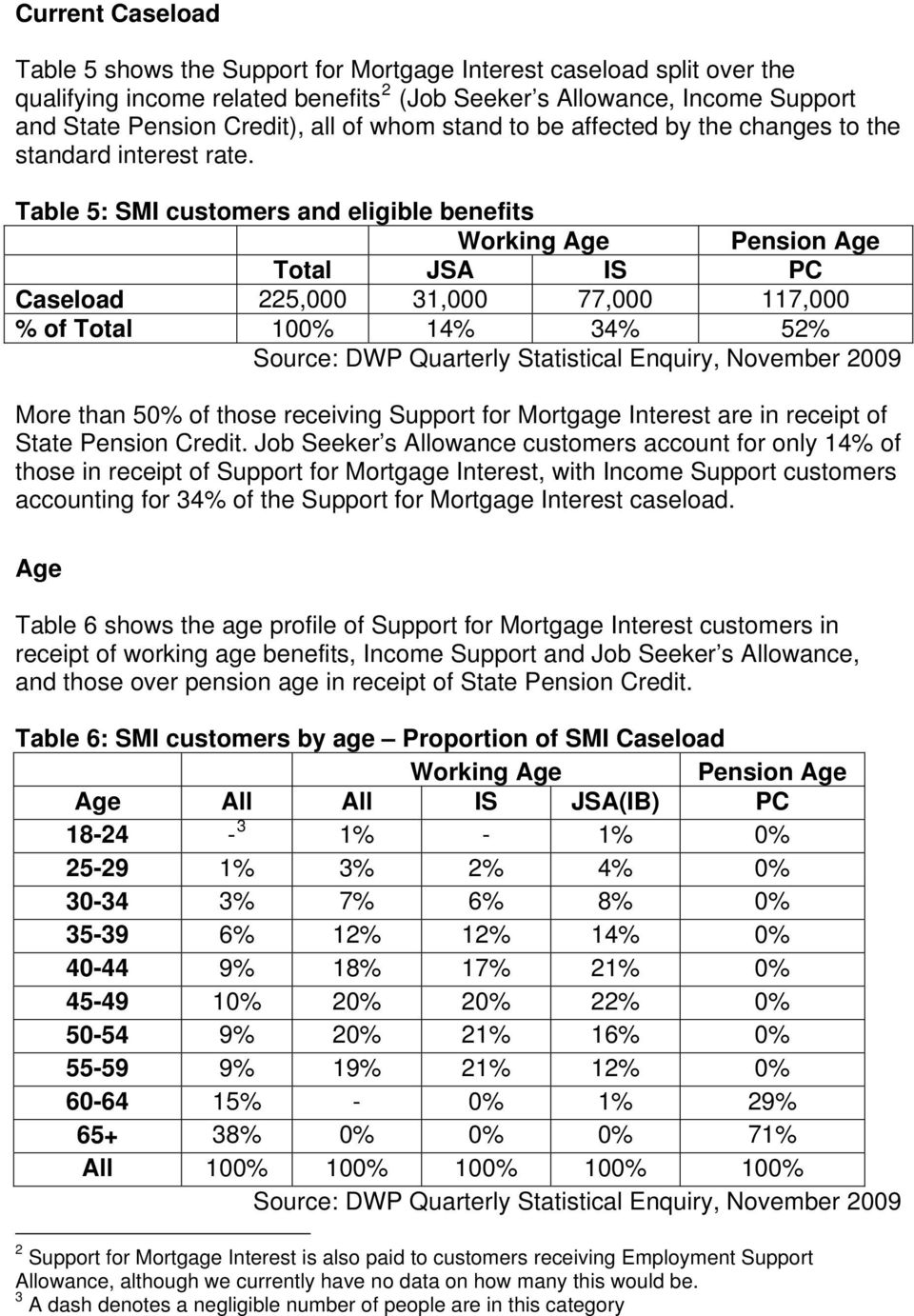 Table 5: SMI customers and eligible benefits Working Age Pension Age Total JSA IS PC Caseload 225,000 31,000 77,000 117,000 % of Total 100% 14% 34% 52% Source: DWP Quarterly Statistical Enquiry,