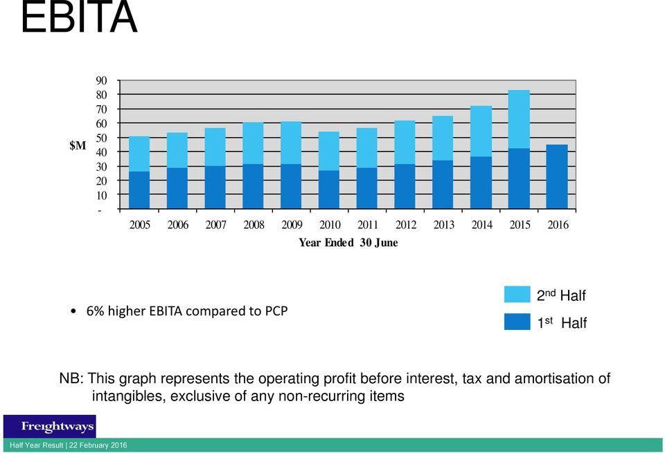 Half 1 st Half NB: This graph represents the operating profit before