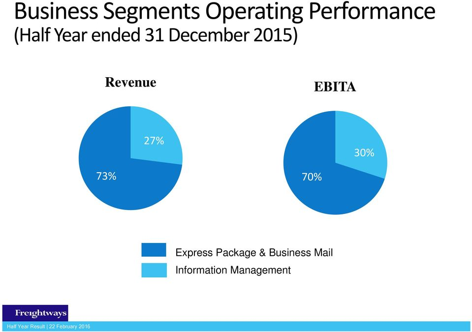 Revenue EBITA 73% 27% 70% 30% Express