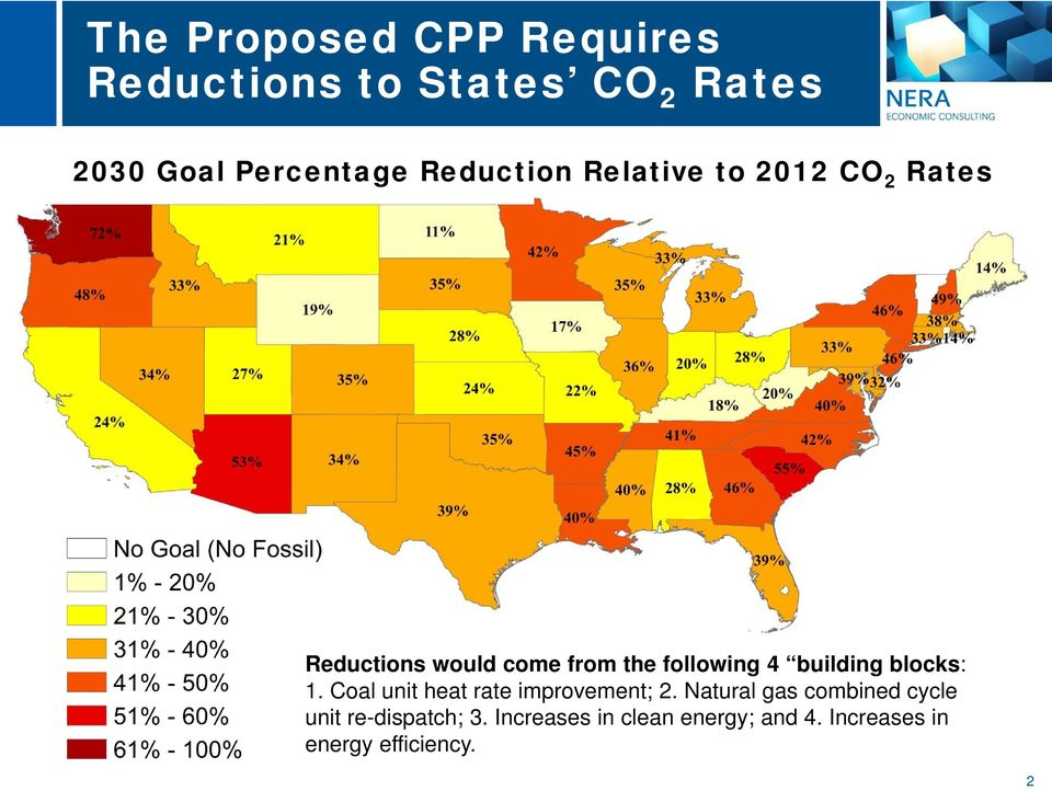 building blocks: 1. Coal unit heat rate improvement; 2.