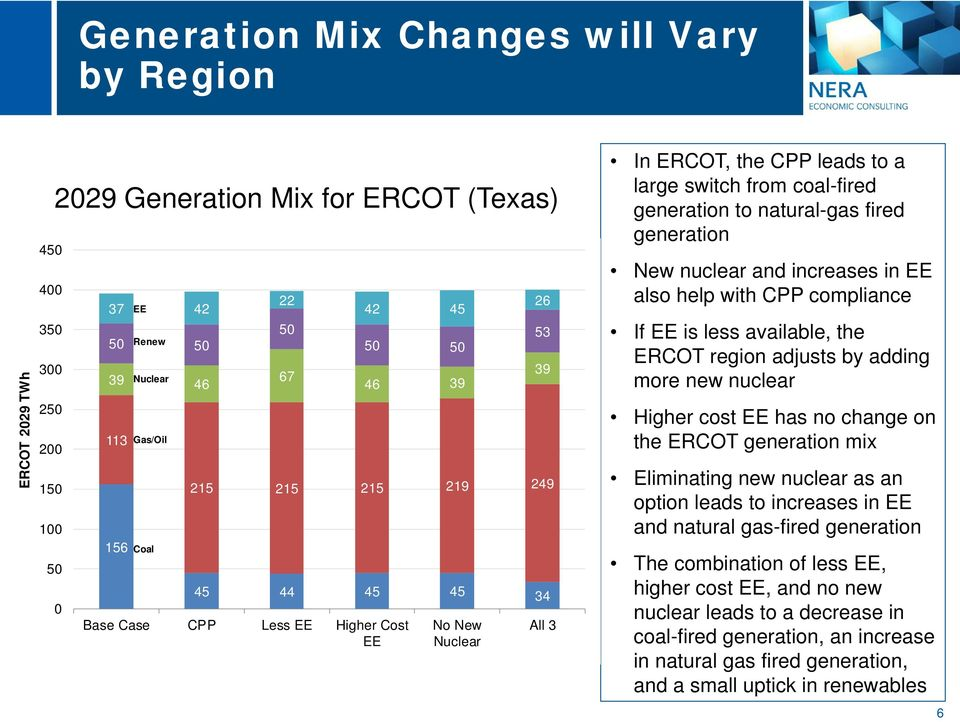 natural-gas fired generation New nuclear and increases in EE also help with CPP compliance If EE is less available, the ERCOT region adjusts by adding more new nuclear Higher cost EE has no change on
