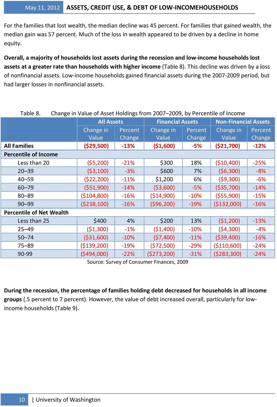 Overall, a majority of households lost assets during the recession and low-income households lost assets at a greater rate than households with higher income (Table 8).