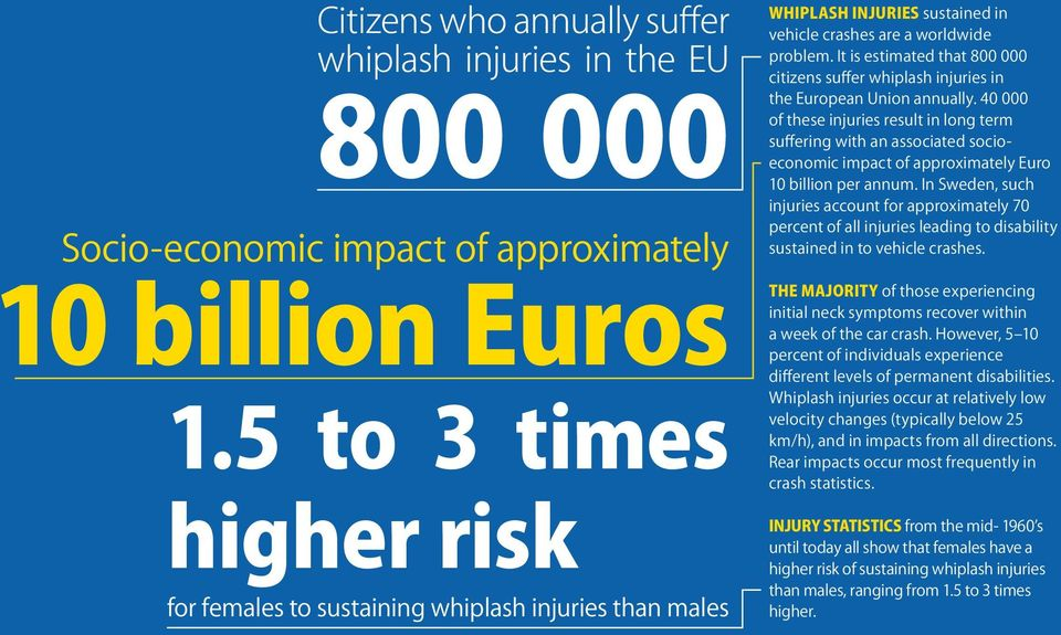 It is estimated that 800 000 citizens suffer whiplash injuries in the European Union annually.