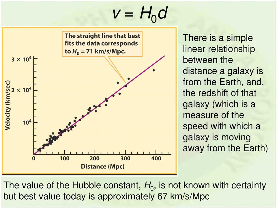 with which a galaxy is moving away from the Earth) The value of the Hubble