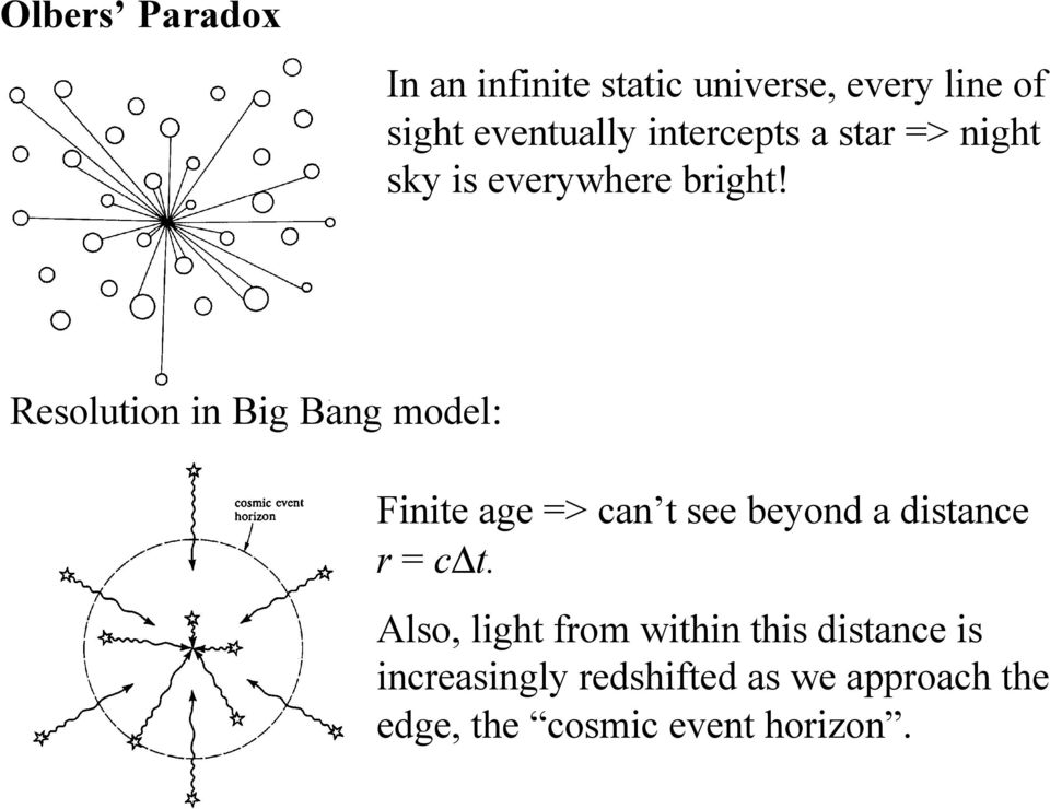 Resolution in Big Bang model: Finite age => can t see beyond a distance r = c t.