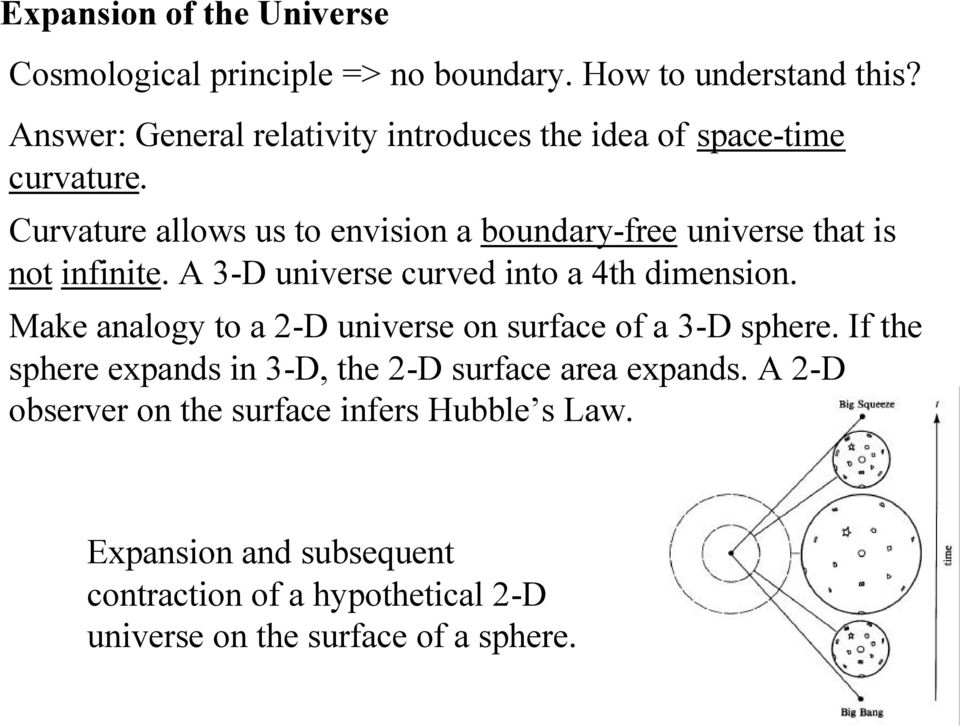 Curvature allows us to envision a boundary-free universe that is not infinite. A 3-D universe curved into a 4th dimension.