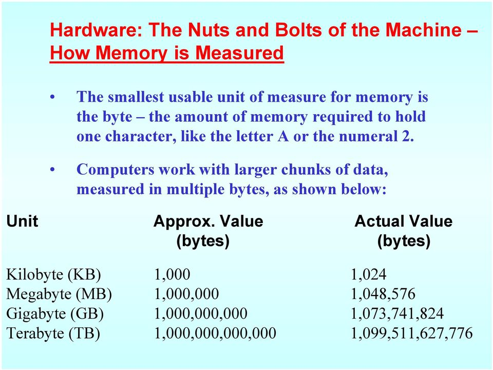 Computers work with larger chunks of data, measured in multiple bytes, as shown below: Unit Approx.