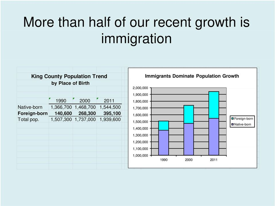 Foreign-born 140,600 268,300 395,100 Total pop.