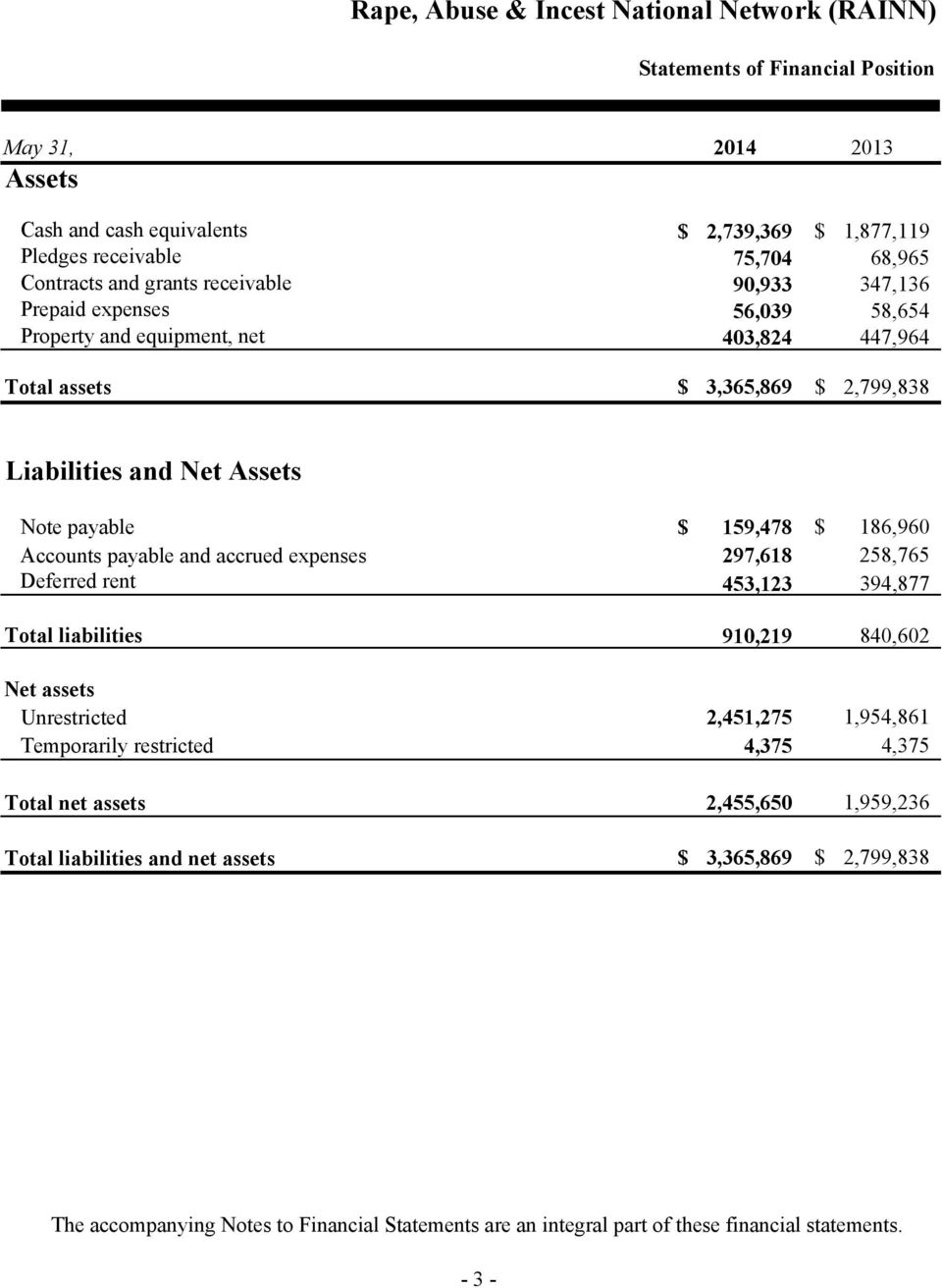 and accrued expenses 297,618 258,765 Deferred rent 453,123 394,877 Total liabilities 910,219 840,602 Net assets Unrestricted 2,451,275 1,954,861 Temporarily restricted 4,375 4,375 Total
