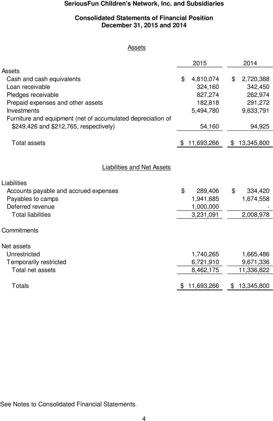 54,160 94,925 Total assets $ 11,693,266 $ 13,345,800 Liabilities Accounts payable and accrued expenses $ 289,406 $ 334,420 Payables to camps 1,941,685 1,674,558 Deferred revenue 1,000,000 - Total
