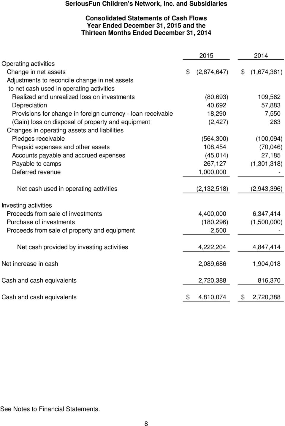 foreign currency - loan receivable 18,290 7,550 (Gain) loss on disposal of property and equipment (2,427) 263 Changes in operating assets and liabilities Pledges receivable (564,300) (100,094)
