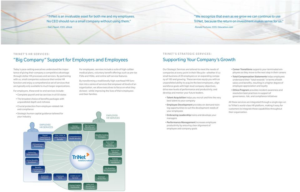 com TRINET S HR SERVICES: Big Company Support for Employers and Employees TRINET S STRATEGIC SERVICES: Supporting Your Company s Growth Today s pace-setting executives understand the importance of