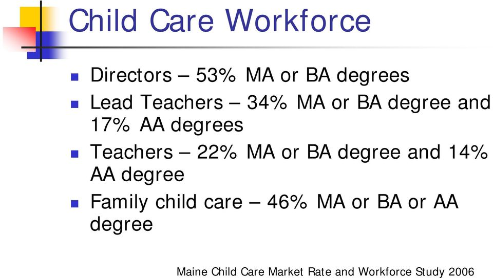 MA or BA degree and 14% AA degree Family child care 46% MA or