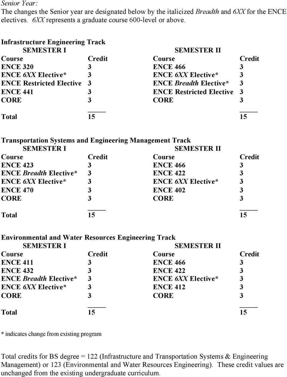 CORE 3 Total 15 15 Transportation Systems and Engineering Management Track I ENCE 423 3 ENCE 466 3 ENCE Breadth Elective* 3 ENCE 422 3 ENCE 6XX Elective* 3 ENCE 6XX Elective* 3 ENCE 470 3 ENCE 402 3